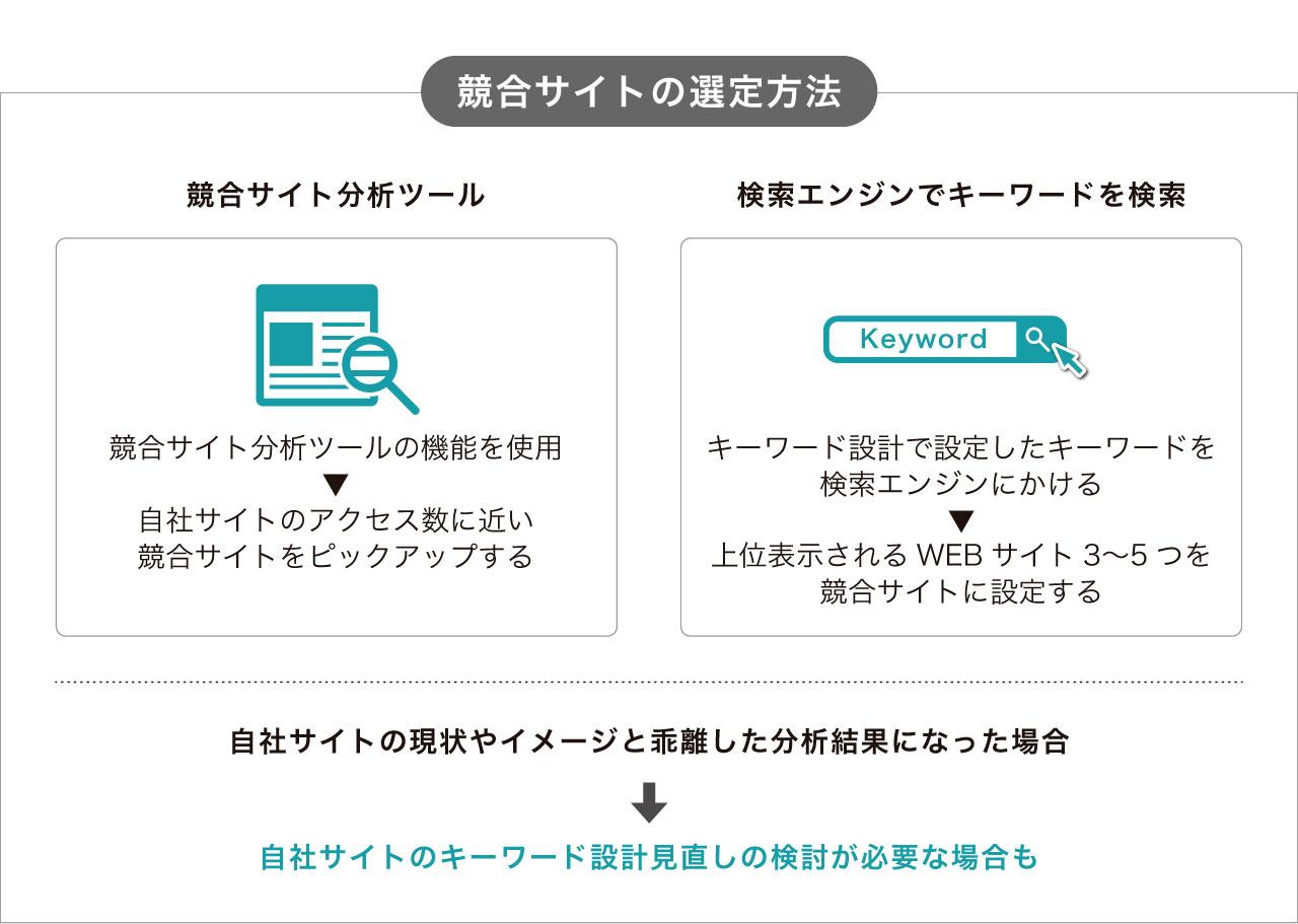 競合サイトの選定方法
